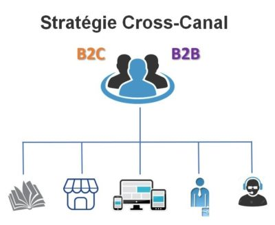 strategie-cross-canal